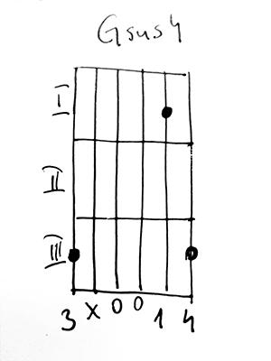 akord Gsus4